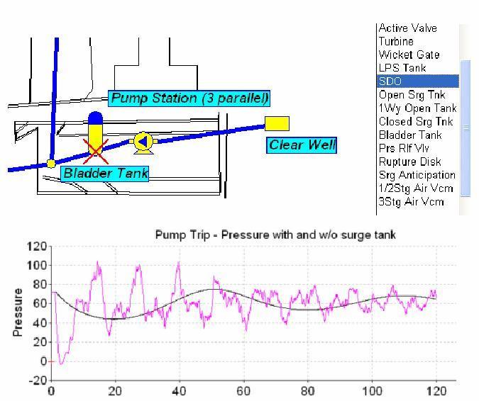 Pipe2010: Surge (Waterhammer Analysis Software)